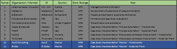 Implementacin del proyecto so pc pro en mxico axxis consulting es la firma consultora asociada a grupo bimbo para la realizacin de este esfuerzo ccuart Image collections