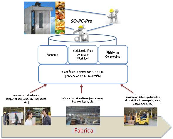 Image003g imagen 2 la plataforma sbpm de metasonic es parte fundamental en el desarrollo del proyecto se van a desarrollar extensiones para que la plataforma sbpm ccuart Choice Image